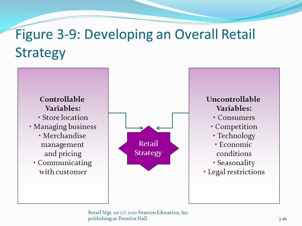 Figure 3-9: Developing an Overall Retail Strategy