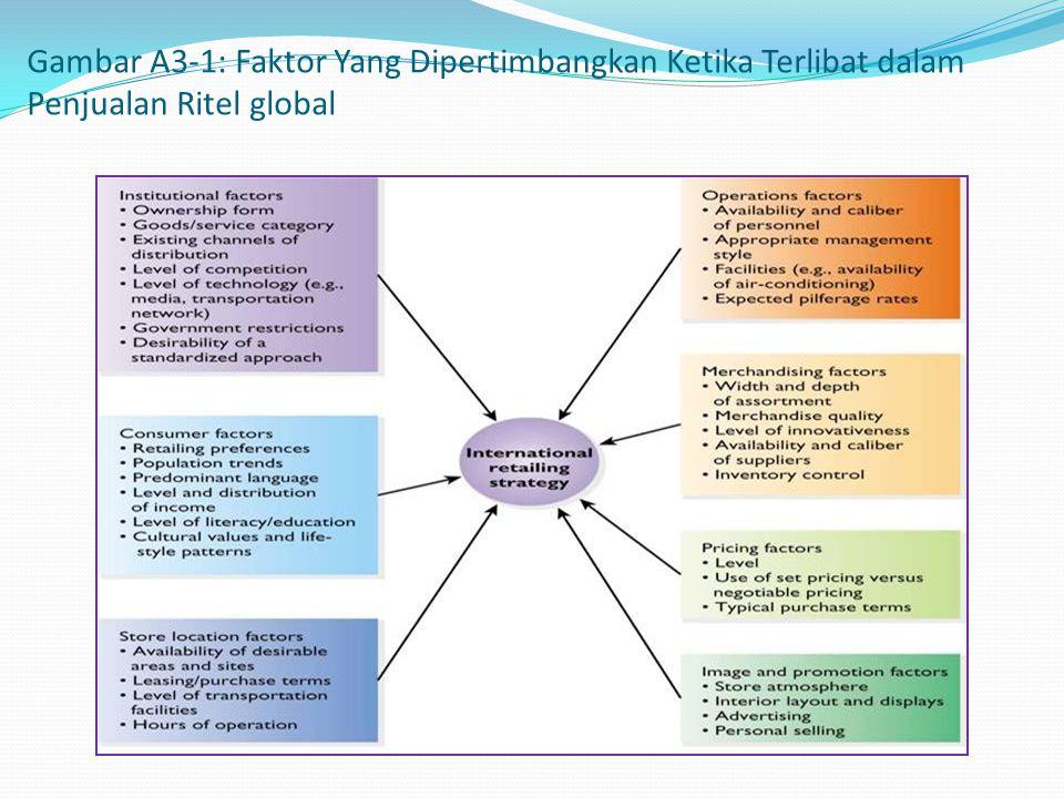 Gambar A3-1: Faktor Yang Dipertimbangkan Ketika Terlibat dalam Penjualan Ritel global