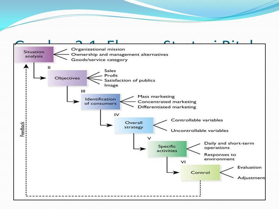 Gambar 3-1: Elemen Strategi Ritel