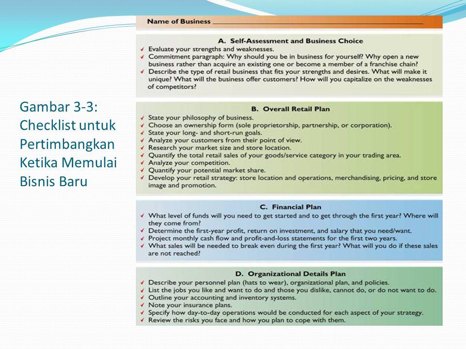 Gambar 3-3: Checklist untuk Pertimbangkan Ketika Memulai Bisnis Baru