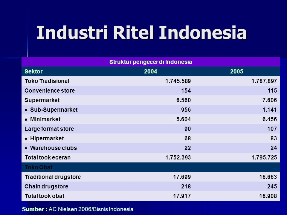 Industri Ritel Indonesia