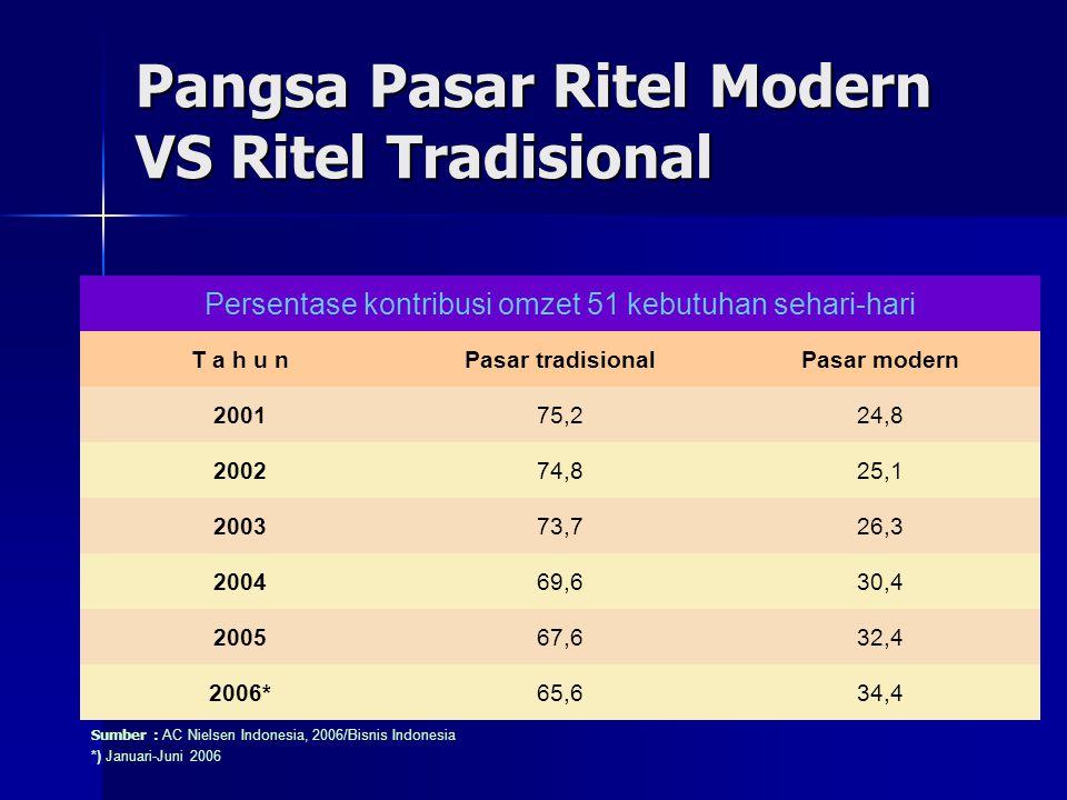 Pangsa Pasar Ritel Modern VS Ritel Tradisional