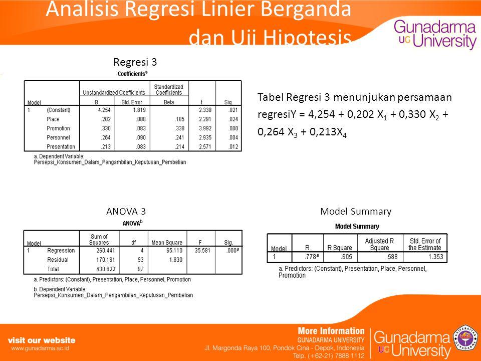 Analisis Regresi Linier Berganda dan Uji Hipotesis