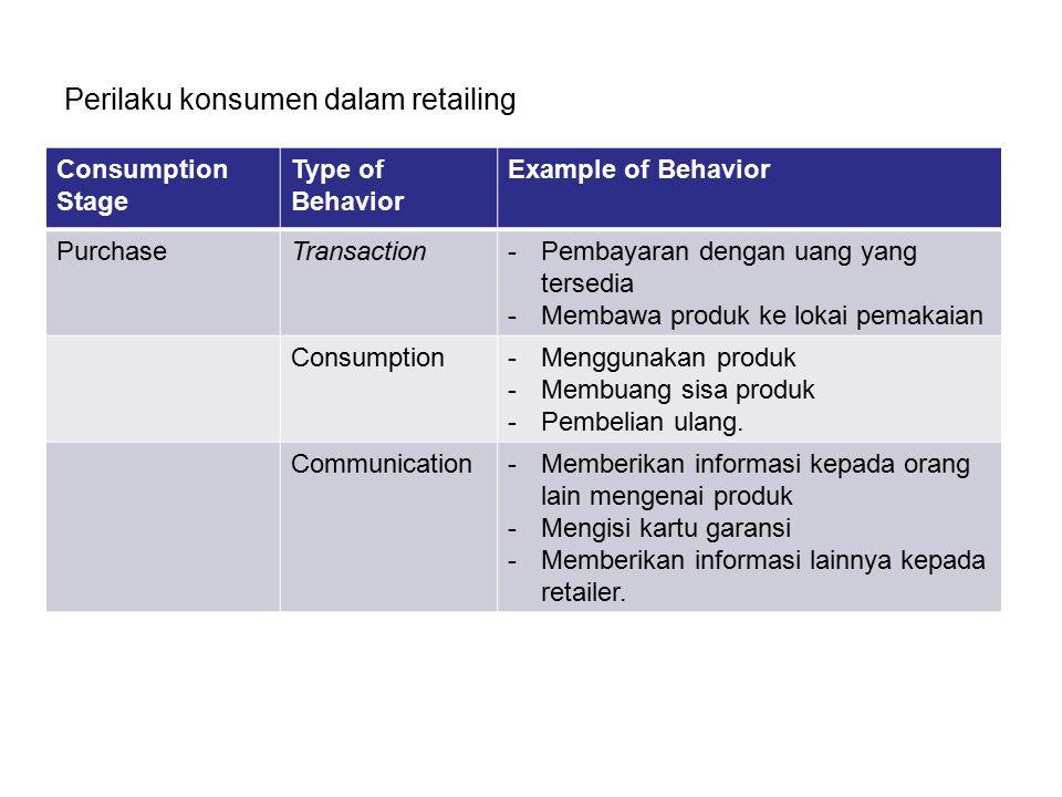 Perilaku konsumen dalam retailing