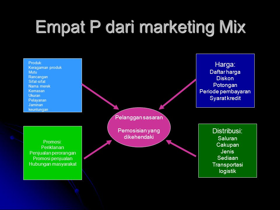 Empat P dari marketing Mix