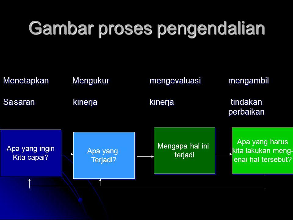 Gambar proses pengendalian