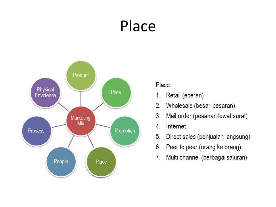 Place Place: Retail (eceran) Wholesale (besar-besaran)