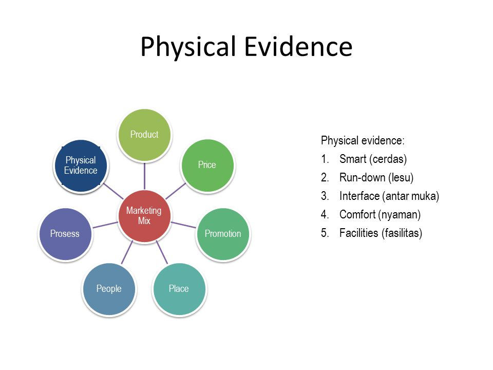Physical Evidence Physical evidence: Smart (cerdas) Run-down (lesu)