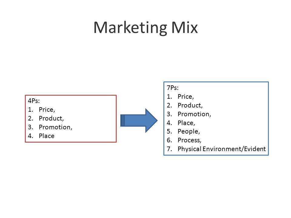 Marketing Mix 7Ps: Price, Product, 4Ps: Promotion, Price, Place,