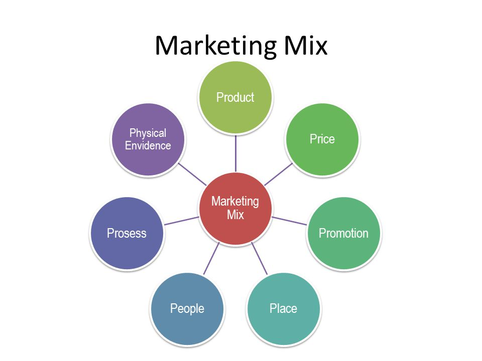 Marketing Mix Marketing Mix Product Price Promotion Place People