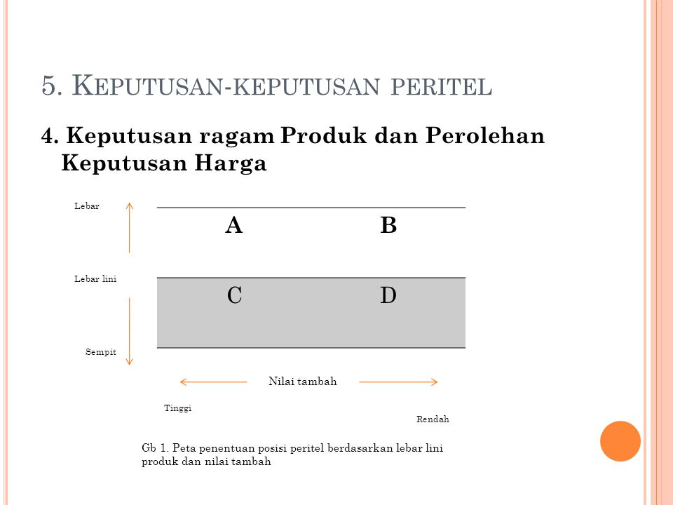 5. Keputusan-keputusan peritel