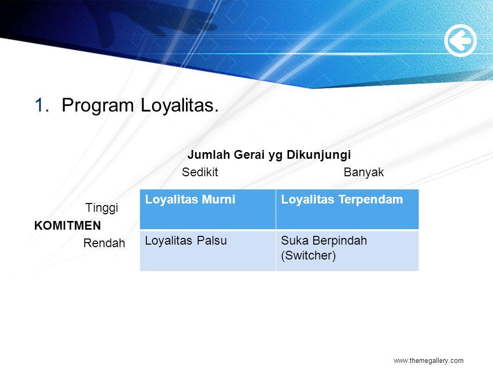 Program Loyalitas. Jumlah Gerai yg Dikunjungi Sedikit Banyak Tinggi