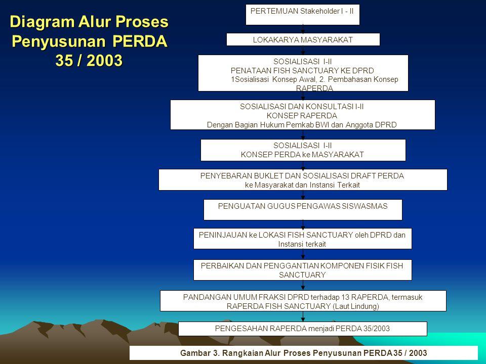 Diagram Alur Proses Penyusunan PERDA 35 / 2003
