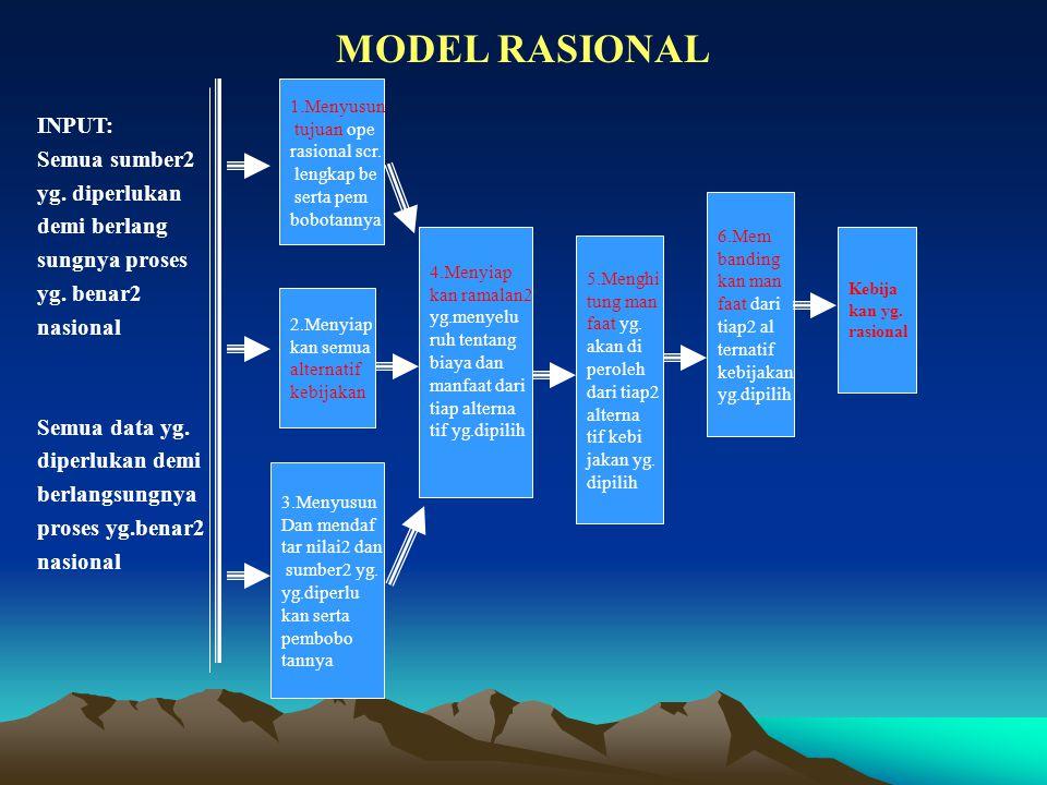 MODEL RASIONAL INPUT: Semua sumber2 yg. diperlukan demi berlang