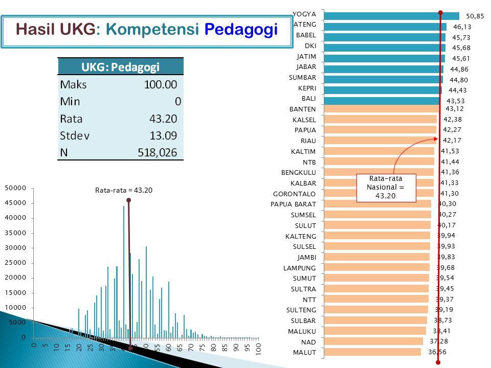 Hasil UKG: Kompetensi Pedagogi