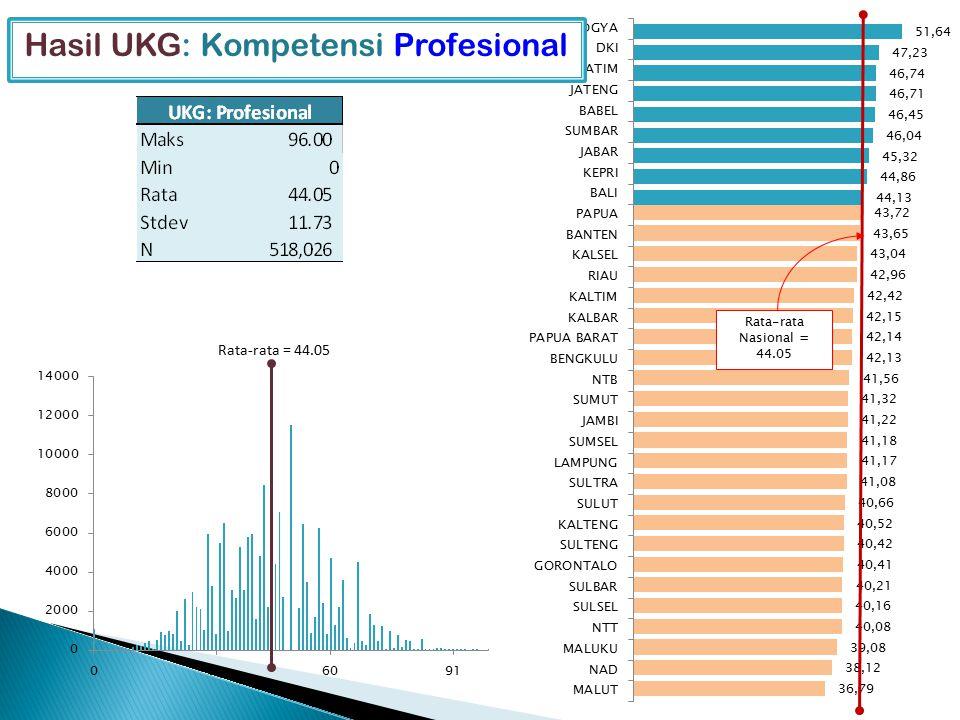 Hasil UKG: Kompetensi Profesional