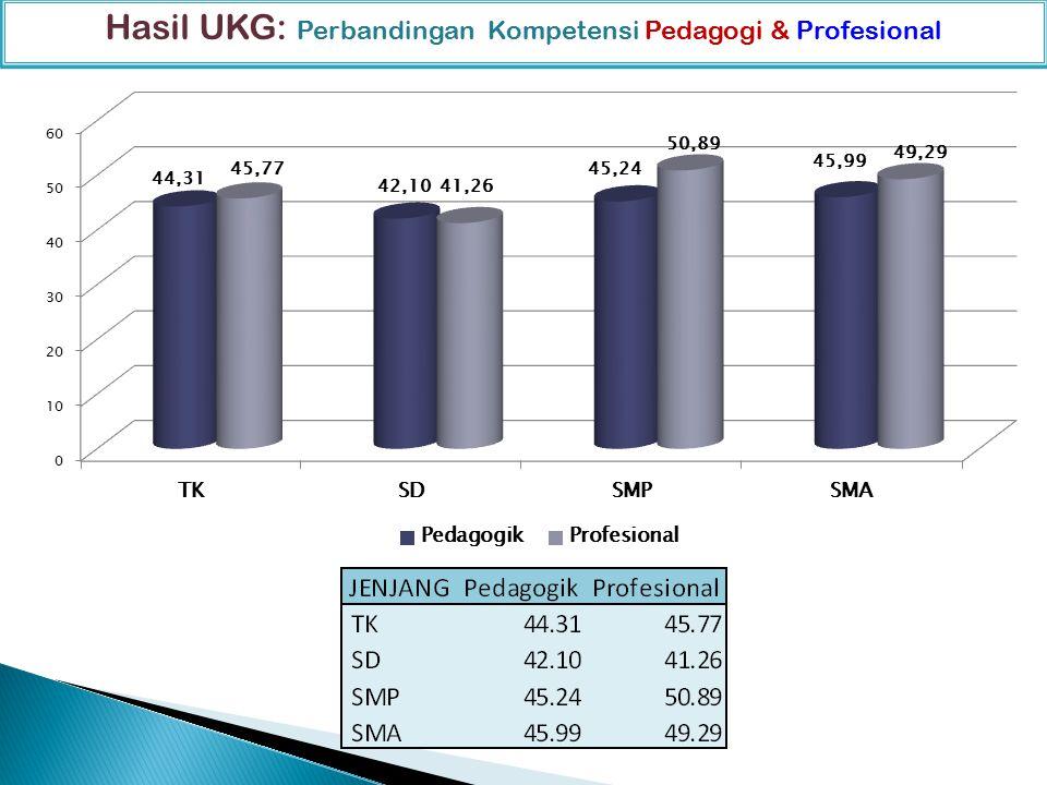 Distribusi Nilai UKG per Jenjang dan Kompetensi