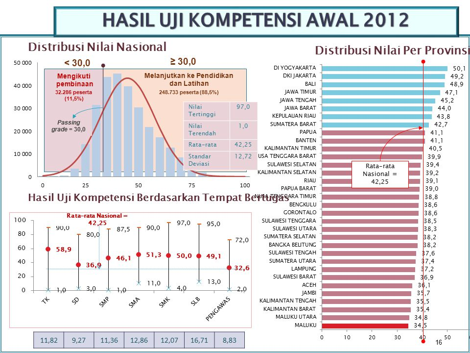 HASIL UJI KOMPETENSI AWAL 2012 Melanjutkan ke Pendidikan