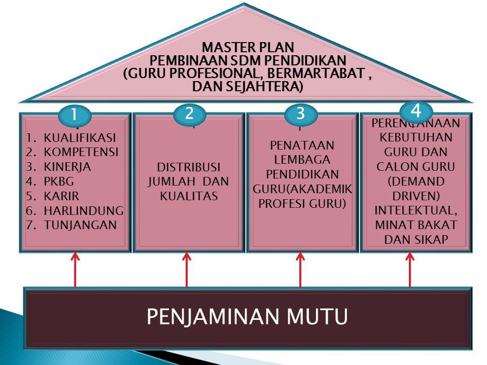 PENJAMINAN MUTU 4 2 3 1 MASTER PLAN PEMBINAAN SDM PENDIDIKAN