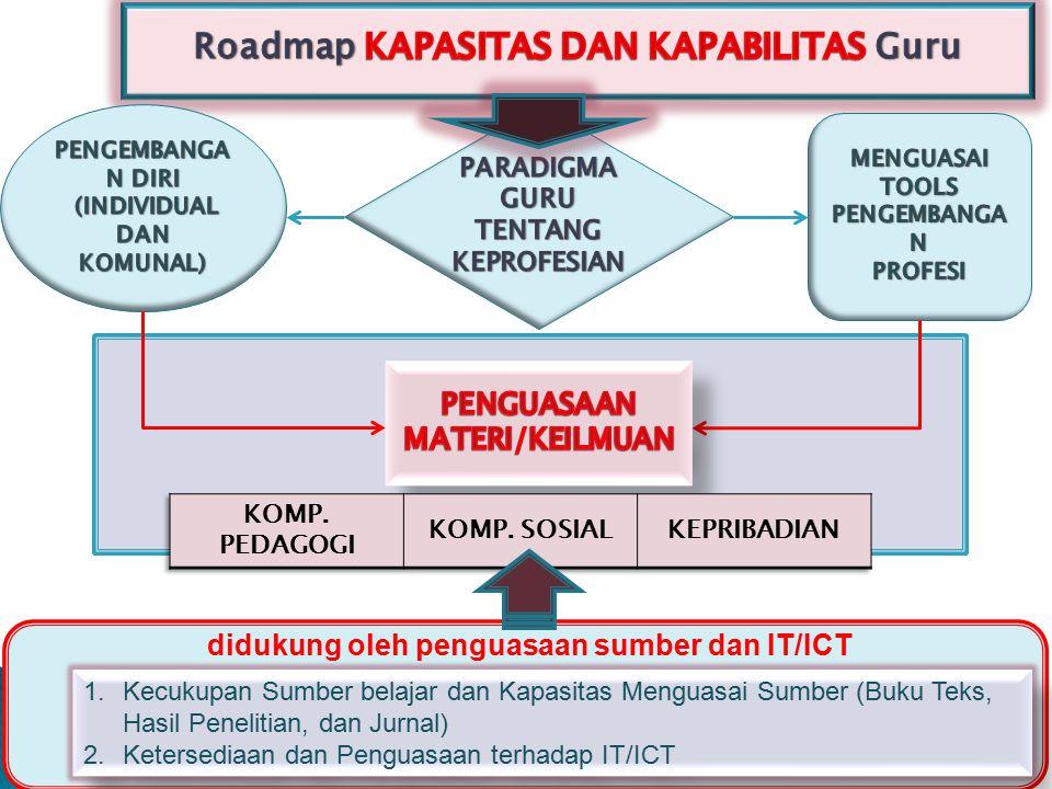 Roadmap KAPASITAS DAN KAPABILITAS Guru
