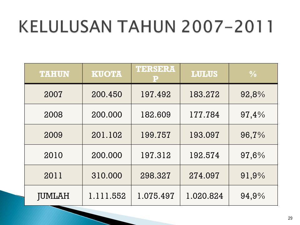 KELULUSAN TAHUN 2007-2011 TAHUN KUOTA TERSERAP LULUS % 2007 200.450
