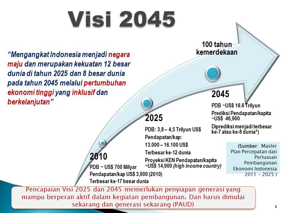 Visi 2045 2010 2025 2045 100 tahun kemerdekaan