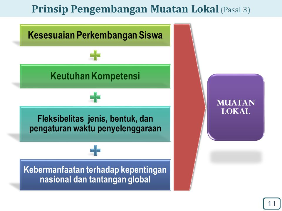 Prinsip Pengembangan Muatan Lokal (Pasal 3)