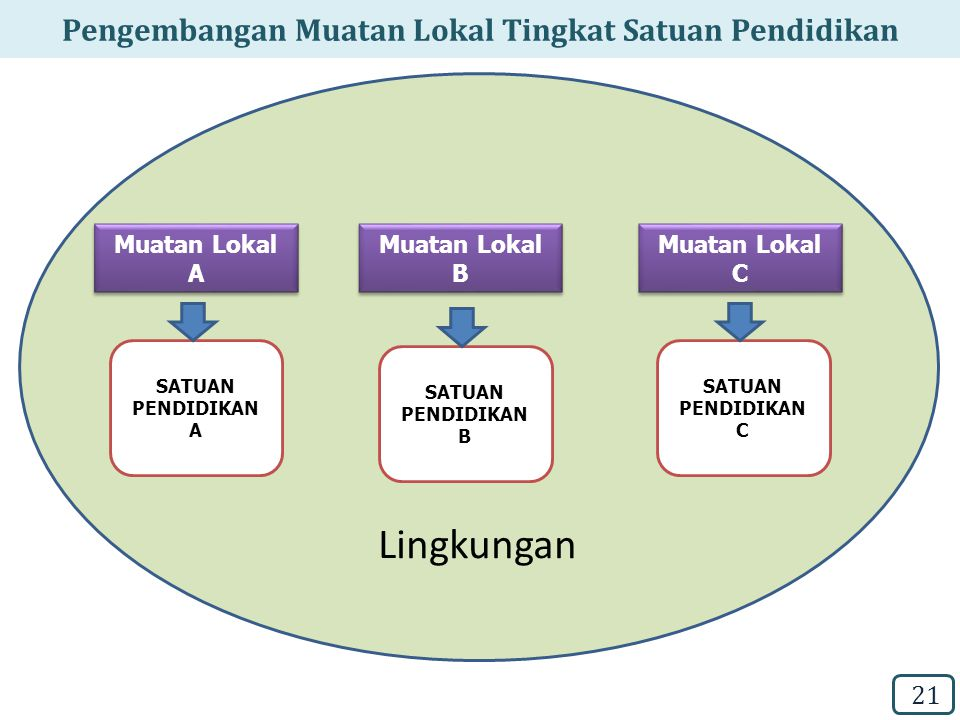 Pengembangan Muatan Lokal Tingkat Satuan Pendidikan