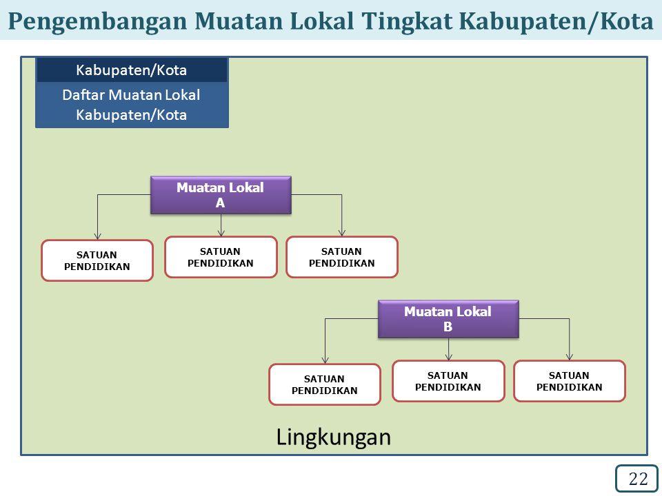 Pengembangan Muatan Lokal Tingkat Kabupaten/Kota