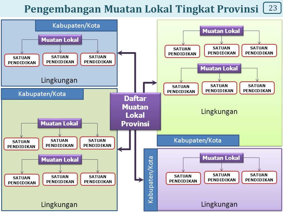 Pengembangan Muatan Lokal Tingkat Provinsi