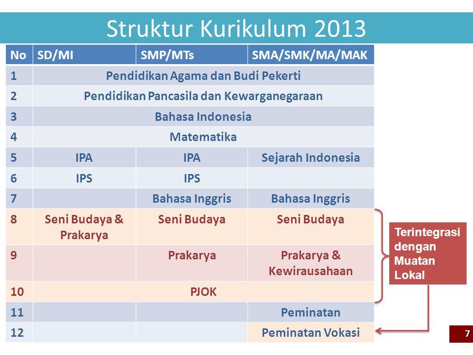 Struktur Kurikulum 2013 No SD/MI SMP/MTs SMA/SMK/MA/MAK 1