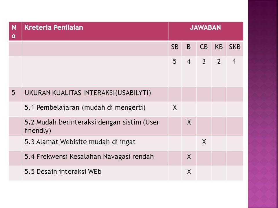 No Kreteria Penilaian. JAWABAN. SB. B. CB. KB. SKB. 5. 4. 3. 2. 1. UKURAN KUALITAS INTERAKSI(USABILYTI)