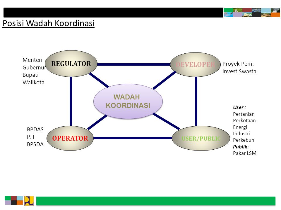 Posisi Wadah Koordinasi