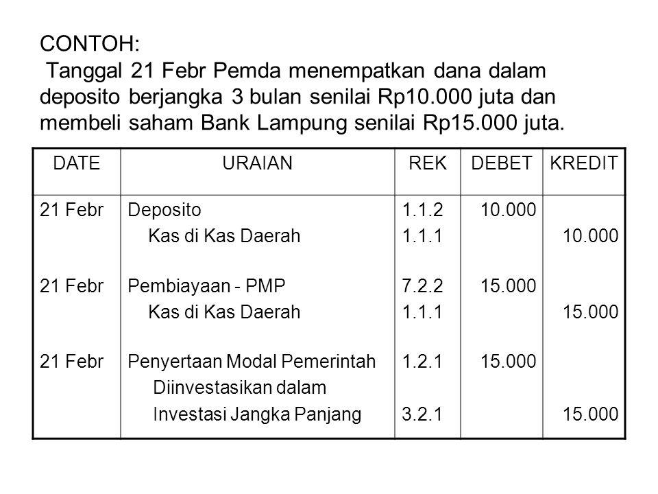 CONTOH: Tanggal 21 Febr Pemda menempatkan dana dalam deposito berjangka 3 bulan senilai Rp10.000 juta dan membeli saham Bank Lampung senilai Rp15.000 juta.