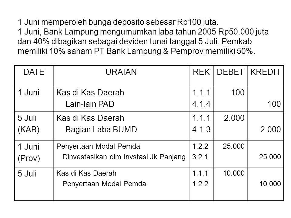 1 Juni memperoleh bunga deposito sebesar Rp100 juta