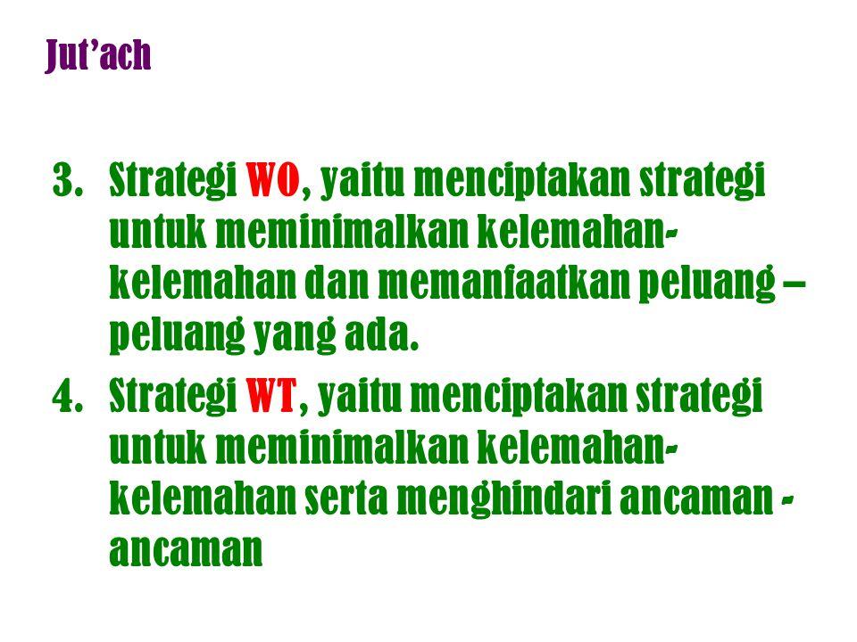 Jut'ach Strategi WO, yaitu menciptakan strategi untuk meminimalkan kelemahan-kelemahan dan memanfaatkan peluang –peluang yang ada.