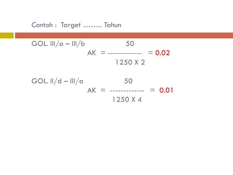 Contoh : Target ……. Tahun GOL. III/a – III/b 50 AK = ------------- = 0
