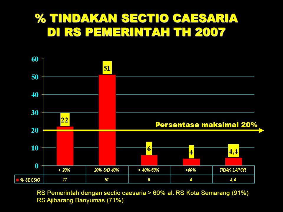 % TINDAKAN SECTIO CAESARIA DI RS PEMERINTAH TH 2007