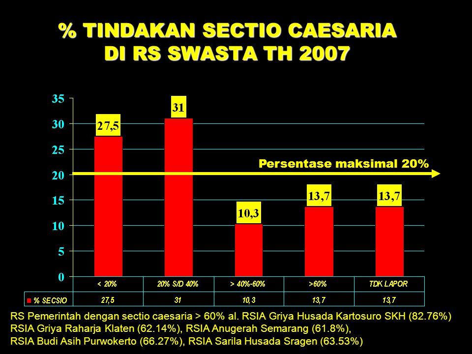% TINDAKAN SECTIO CAESARIA DI RS SWASTA TH 2007
