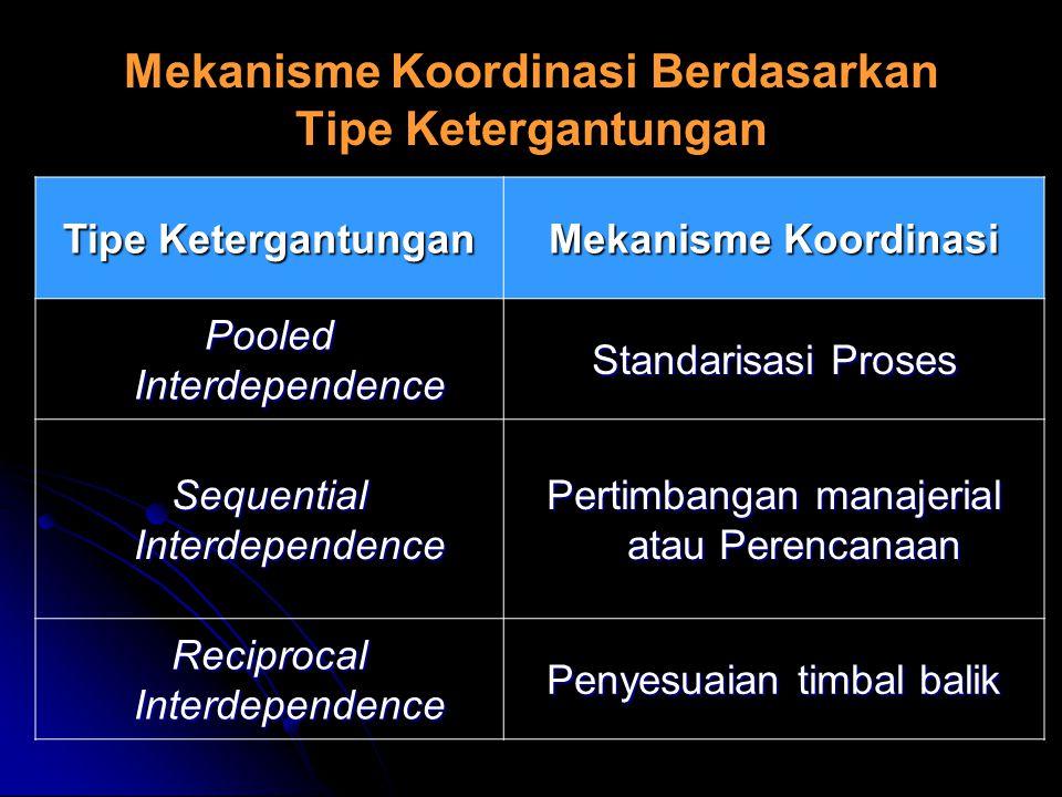 Mekanisme Koordinasi Berdasarkan Tipe Ketergantungan