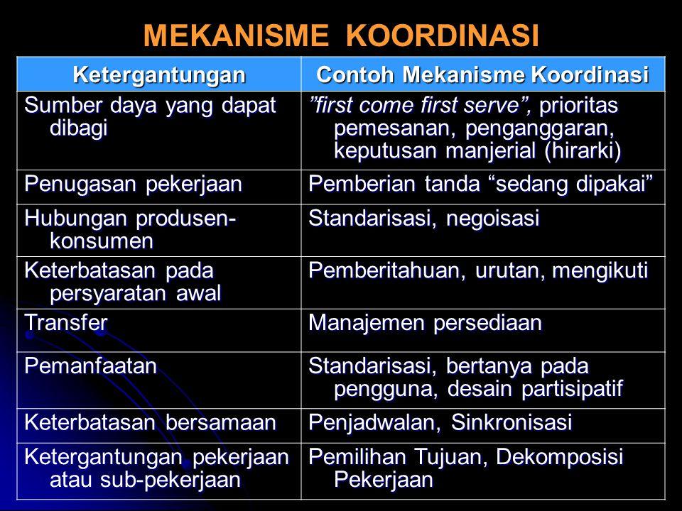 Contoh Mekanisme Koordinasi
