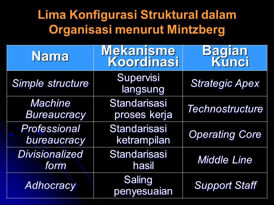 Lima Konfigurasi Struktural dalam Organisasi menurut Mintzberg