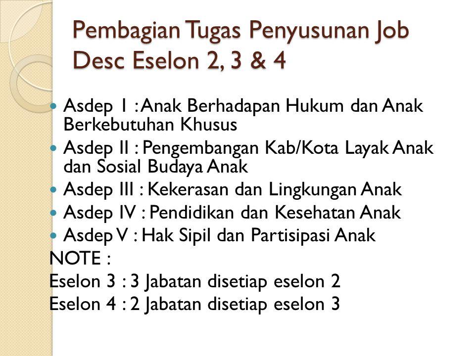 Pembagian Tugas Penyusunan Job Desc Eselon 2, 3 & 4
