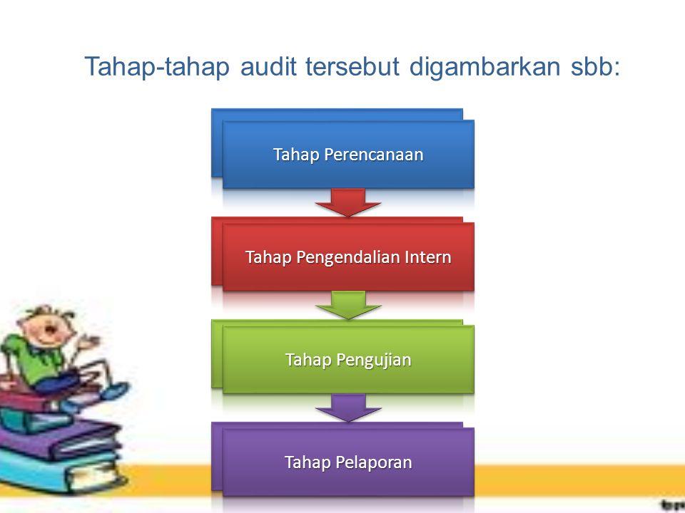 Tahap-tahap audit tersebut digambarkan sbb: