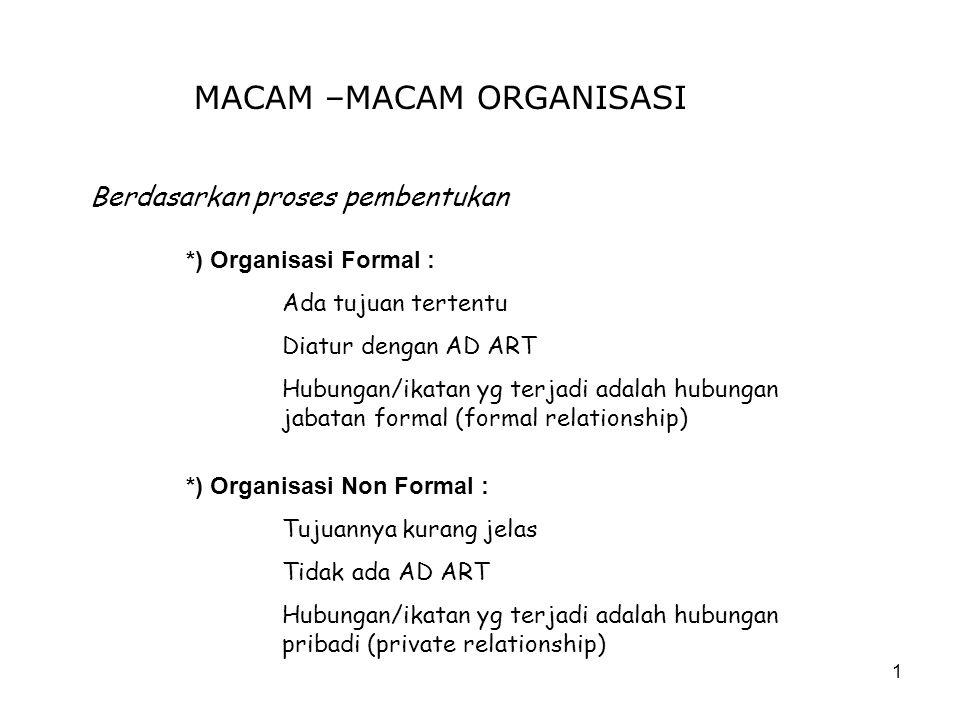 MACAM –MACAM ORGANISASI