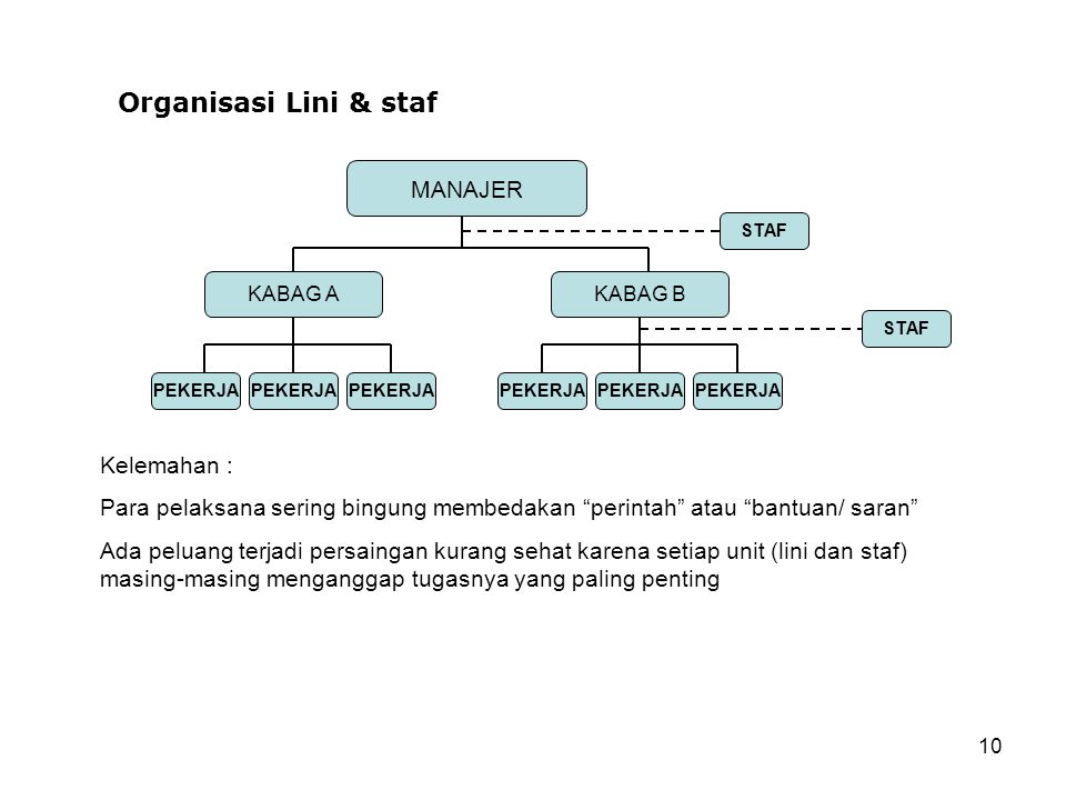 Organisasi Lini & staf MANAJER Kelemahan :