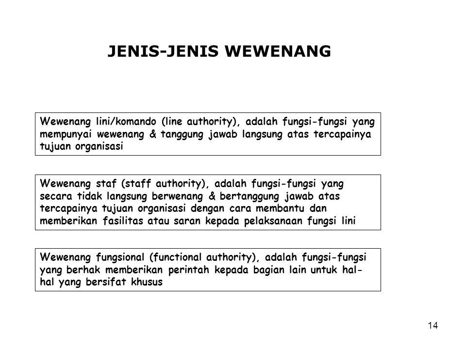 JENIS-JENIS WEWENANG