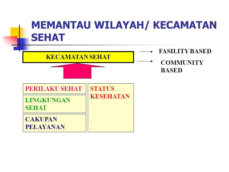 MEMANTAU WILAYAH/ KECAMATAN SEHAT