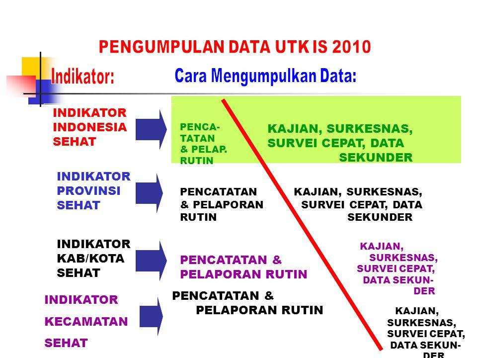 Cara Mengumpulkan Data: