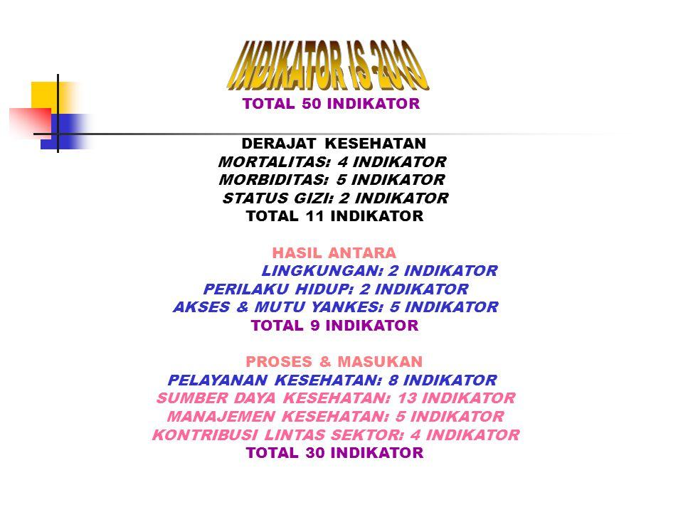 INDIKATOR IS 2010 TOTAL 50 INDIKATOR DERAJAT KESEHATAN